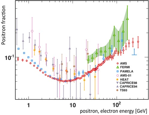 The positron fraction reported by AMS-02 as a function or energy (in red). Results from previous experiments are also shown.
