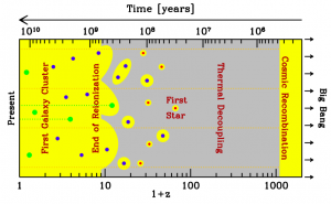 This shows the history I describe in the first few paragraphs.  Present day is at left, Big Bang at right.  Gray means the Universe (specifically, hydrogen gas) is neutral, yellow means ionized.  The dotted orange lines represent light coming to us from the cosmic microwave background, a source of light formed all at once 300,000 years after the Big Bang, for reasons I won't go into here.  1+z on the bottom of the figure is basically a measure of how much smaller the Universe was in the past: higher z implies smaller radius for the Universe.  Figure reproduced from Barkana 2013.