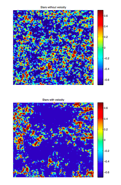 This shows how the relative velocity enhances contrast between regions with high and low relative velocity.  The upper plot shows what stars' distribution looks like without any relative velocity; the lower shows how putting in a relative velocity that modulates over large scales (i.e., changes in size) will do to the distribution of stars.  Figure from Barkana 2013.