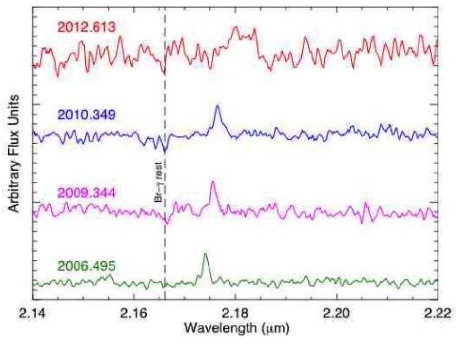 The evolving spectra of g2. These spectra taken at four different epcohs show the highly redshifted Br-gamma emission line. The black dotted horizontal line denotes the rest wavelength of Br-gamma. The redshift and broadening of the emission line provides the kinematic information of G2.