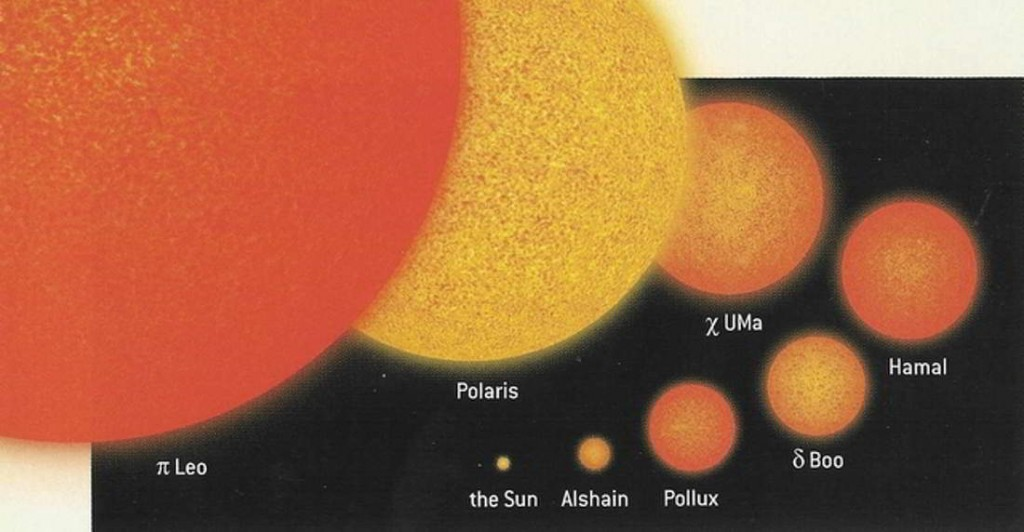 Relative Sizes of Stars.
