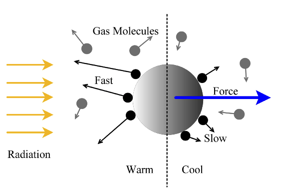 This cartoon illustrates how the proposed mechanism photophoresis works. In the presence of irradiation, a particle will have a warm side and a cool side. When gas molecules hit the particle, those rebounding from the warm side will have higher energy (and therefore higher velocities) than those rebounding from the cool side. This imparts a net force, away from the irradiating source, on the particle.