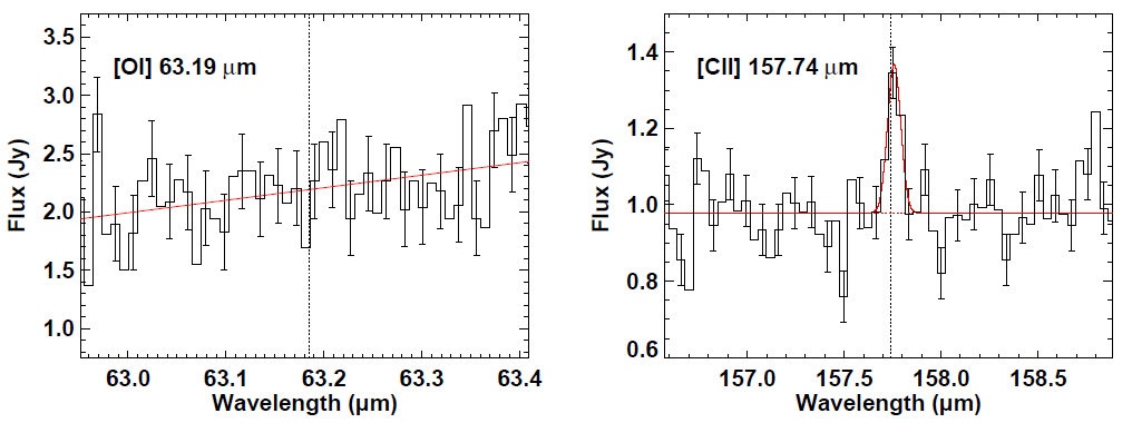 Figure 3. PACS spectra of the O I emission line (left panel, not detected) and C II line (right panel, detected). From Figure 2 of the paper.