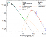 Figure 1. The SED of 49 Ceti. This shows the new data from Herschel, along with previous data from the visible to the millimeter regime. The emission from the star and the best-fit two blackbody models are plotted with the data.  From Figure 4 of the paper.