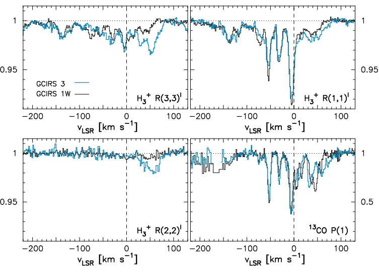 H3+ and 13CO spectra toward GCIRS 3 (blue) and GCIRS 1W (black).