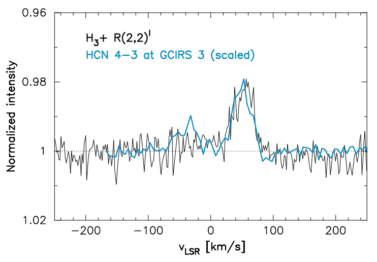Comparison of the line profiles of the H3+ (2,2) absorption line and the inverted HCN J=4-3 emission line at the location of GCIRS 3.