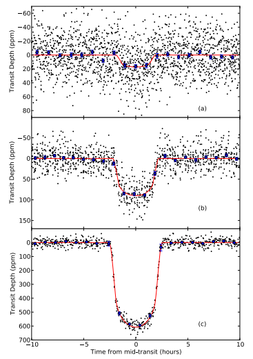 Kepler light curves are pretty darn precise.