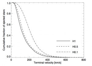 Zubovas et al. figure 2a.  This figure shows a cumulative distribution of the  velocities for stars ejected from the system using three different models.  Only a small fraction of ejected stars have velocities high enough to escape the Galactic potential (~400 km/s)