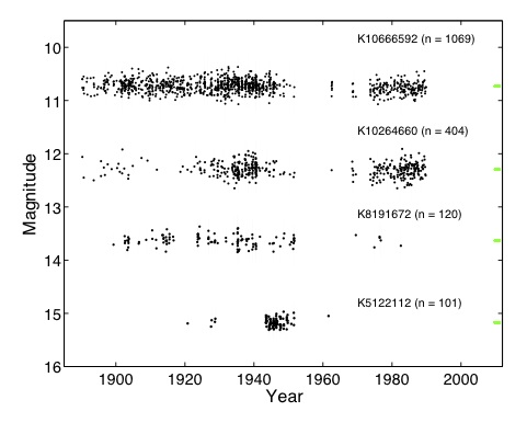 Figure 1: Sample lightcurves for 4 stars thought to host planets from DASCH. The green dots are the modern-day Kepler lightcurves for these objects. The DASCH data is much less precise, but covers a far larger temporal range.