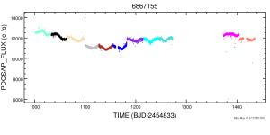 """Light curve of several """"quarters"""" of data of the Kepler target star KID 6867155.  A planet candidate has been identified from transits in the light curve, but more follow-up is needed to confirm the planet.  Data from the NexSci Exoplanet Archive."""