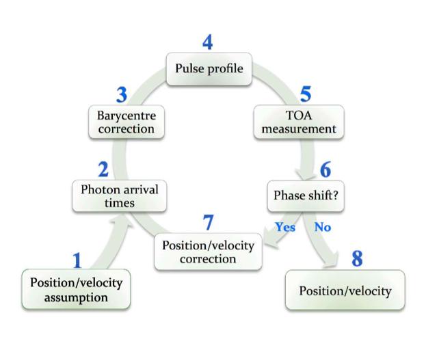 iteration schematic
