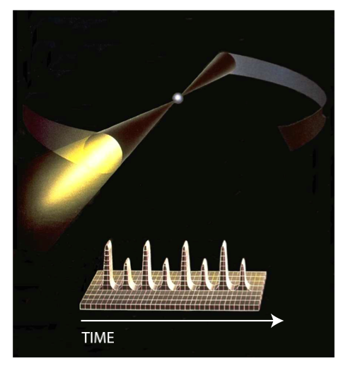 Figure 2: Artist's conception of a rotation-powered pulsar. The pulses we see as the beam of radiation passes over us, averaged over many rotation periods, produces a very stable pulse profile. Fig. 1 in the paper.