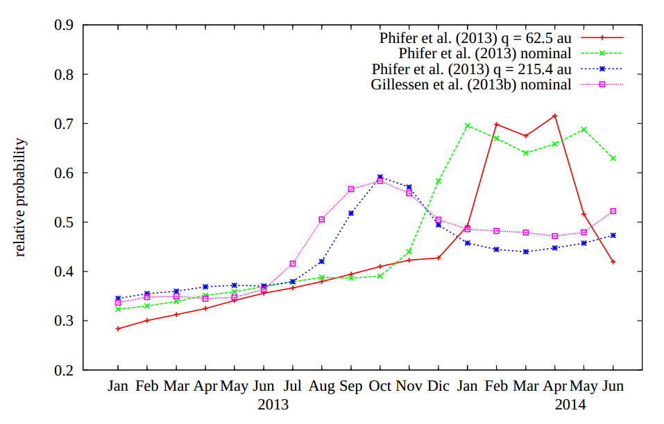 Relative probability of a disruption event between G2 and a stellar remnant. The peak time of disruption events depends strongly on the orbital parameters of the gas cloud, meaning these events can be used to constrain the orbit.
