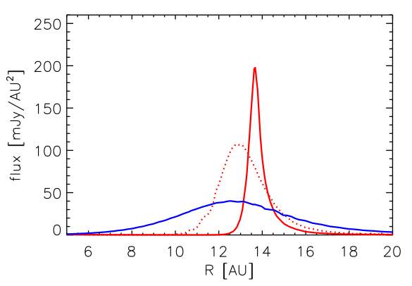 Radial Brightness Profiles