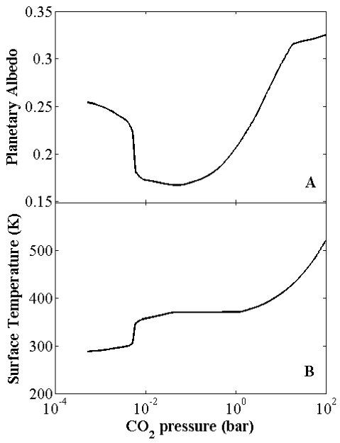 Figure 2: Effective planetary albedo (A) and surface temperature (B) verses atmospheric pressure of carbon dioxide.