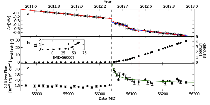 Figure 2. X-ray timing data and X-ray flux for magnetar 1E 2259+586.  The anti-glitch is seen as a drop in rotation frequency in the top panel.  See text for other detail.