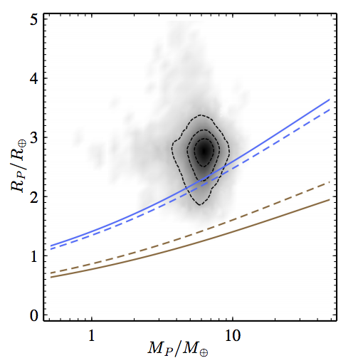 Figure 2. Planet radius versus mass. The black and gray blobs correspond to possible values of the mass and radius of the exoplanet GJ 1214 b from the mass-radius posterior probability densitydistribution; darker regions indicate higher concentrations of probable values. Black contours indicate the 1, 2, and 3 sigma boundaries on the distribution of possible masses and radii. The colored lines correspond to the mass-radius relations of various compositions: solid blue is 100% water, dashed blue is 75% water and 25% magnesium silicate, dashed brown is 25% magnesium silicate and 75% iron, and solid brown is 100% iron. The minimum atmospheric height is calculated by taking the difference between the radius value of a possible (mass,radius) point for GJ 1214 b and the radius value on the solid blue line at that same mass. Figure 2 in Kipping, Spiegel, and Sasselov.