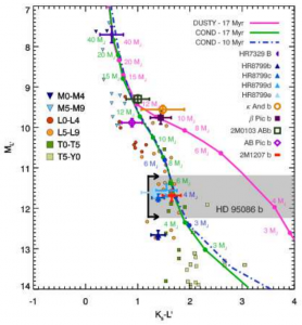 Figure 3 - Evolutionary models on a plot of color vs. magnitude.  These models are used to determine the planet mass.