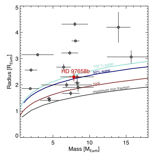 Figure 1: Mass-radius diagram for known super-Earths, with HD976 shown in red. Also shown are mass-radius curves for different planetary composition, including 100% water, 50% water/rock+iron, pure rock, and iron/rock planets. The density of HD976 places it squarely in the volatile-rich regime.