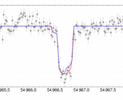 "A simulated light curve for a ""Kepler-22b - like"" planet with an Earth-sized moon. The blue dashed line shows the ""truth"", while the red line shows the recovered, best-fit model (part of Fig. 7 of Kipping et al. 2013)."