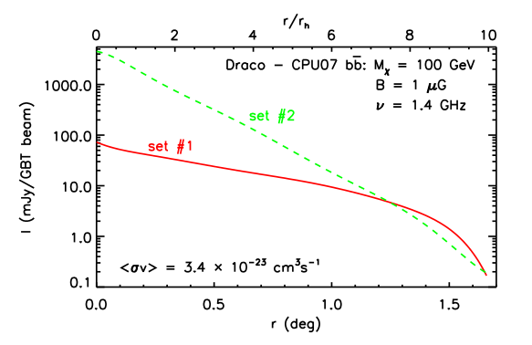 Figure 1: Two predicted profiles of the 1.4 GHz surface brightness as a function of distance from the center of the Draco galaxy.  These models use an annihilation cross section which is strongly ruled out.