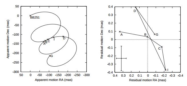 Astrometric observations