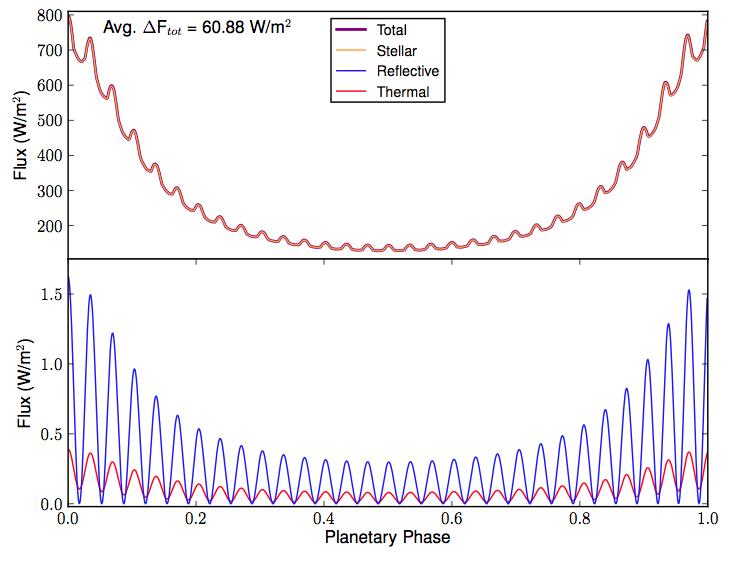 Flux vs. orbital phase