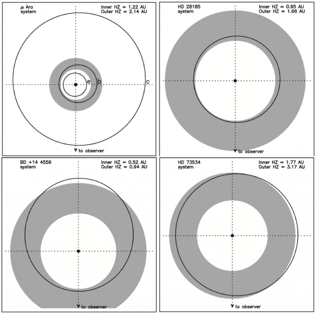 Diagrams of the four systems studied in this paper. The solid lines show the planet orbits and the shaded area represents the habitable zones.