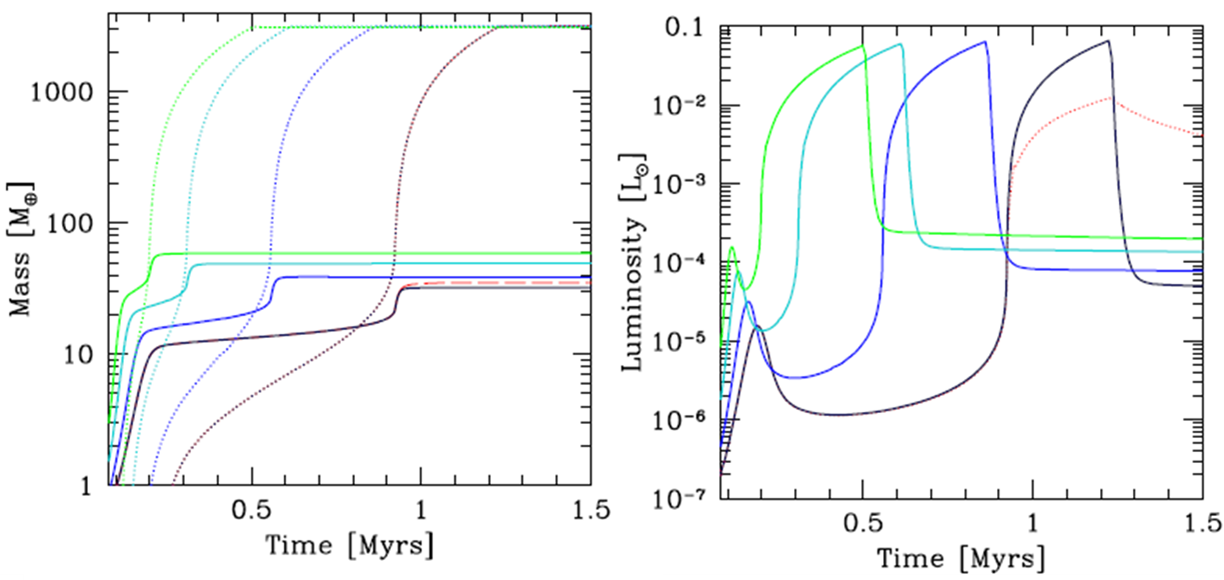 Figure 2. Results of core accretion simulations showing that core mass affects luminosity.