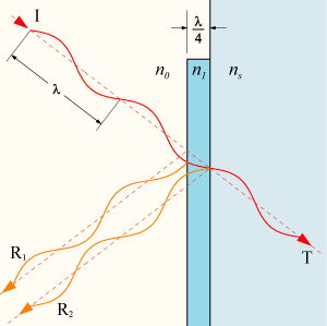 Figure 1: Quarter-wave AR coating.