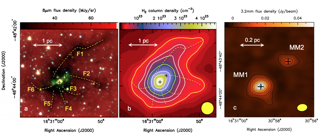 a.) Mid-infrared Spitzer image. The yellow dashed lines represent the 6 filaments leading in to the two central cores (marked with black crosses). b.) Herschel column density. The filaments and the cores are presented in the same manner as in a. c.) ALMA 3.2 mm dust continuum emission. The yellow ellipse represents ALMA's beam size.