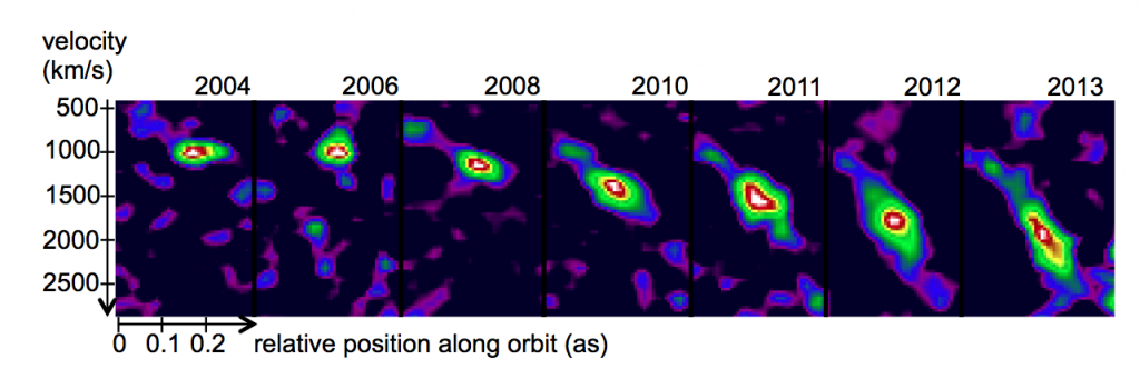 A series of position-velocity diagrams from 2004 to 2013 extracted from SINFONI data.  You can easily see the evolution of tidal shear. Credit: