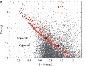 Figure 2 - Color-magnitude diagram of all the stars within a 1-degree field around NGC6811.  The red dots trace the cluster members, who lie along a well defined color-magnitude relation.  The two planet hosting stars are marked with the black circles.