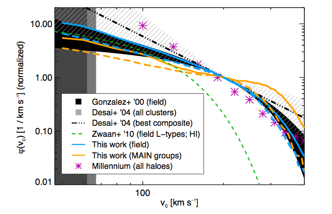 Circular velocity functions (CVFs) from several different papers; the authors' is in orange.  Notice it is shallower than the purple starred line, which is from a big N-body simulation called Millenium.  This shows how LambdaCDM predictions for the CVF disagree with observation.  From the paper.