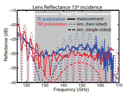 Figure 5: Reflection performance of the silicon AR coat.  Red and blue are for different polarizations.
