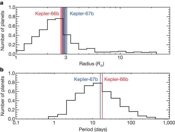 Figure 3 - The radii and orbital periods of Kepler 66b and Kepler 67b compared with the distributions of simulated transiting planets in NGC6811.  The properties of the two planets are similar to the most commonly expected planets.