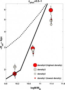 Galaxy size as a function of mass and density. You can see that while size increases with mass, it increases with density as well. From Figure 6 in the text.