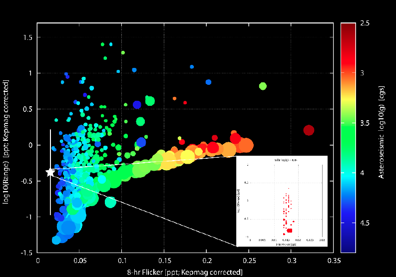 """Figure 1: Brightness variations of Kepler stars with asteroseismically-determined surface gravities. The x-axis shows """"F8"""", the brightness variation over granulation timescales. The y-axis is """"range"""", the amplitude of variations. The symbol size shows """"X0"""", what timescale variations are the most important (high X0 means shorter timescale variations, such as granulation, dominate). For low range stars, F8 correlates well with surface gravity (color scale)."""