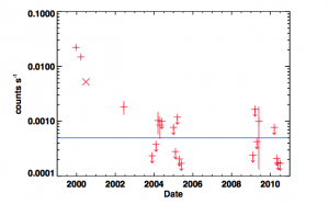 Maksym et a. figure 1.  This figure shows the X-ray brightness of the A1795 flare source with time.  The source is over 100 times bright in 2000 than in 2010.  The blue line indicates the median detection limit for the Chandra 2-8 keV band.