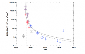 Maksym et al. figure 9.  This figure shows the time evolution of the X-ray flare source in Abell 1795 in comparison to models of the expected time evolution in a tidal disruption.  The data and the model agree well.