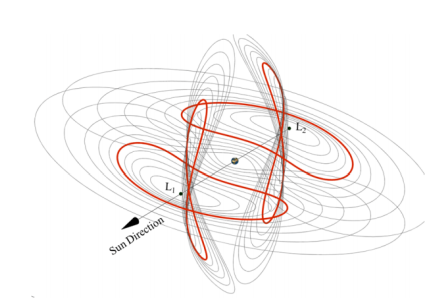Example orbits around the Earth-Sun L1 & L2 points where captured asteroids could be stored.
