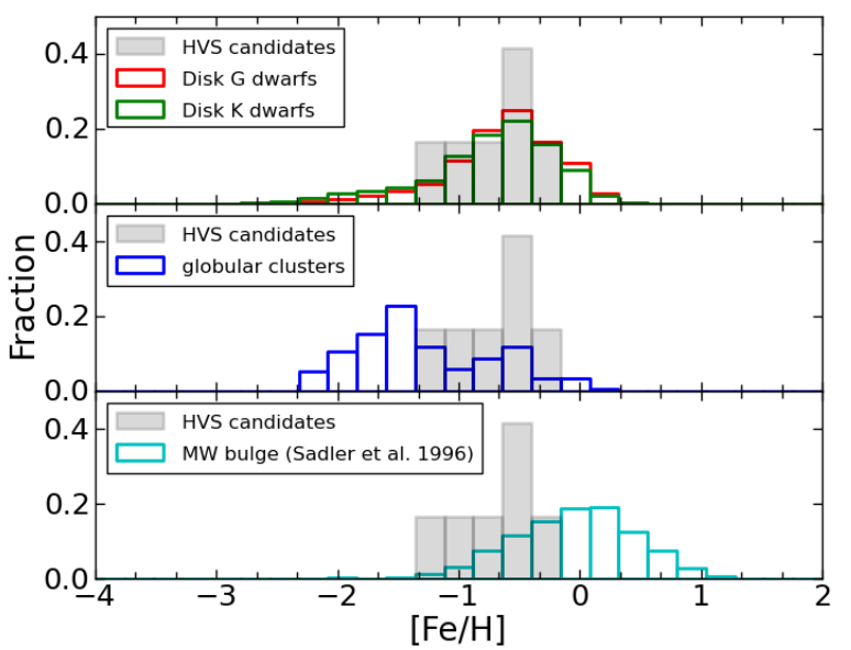 Metallicity distribution for the HVS candidates (gray) compared to the metallicities of disk stars (top), globular clusters (middle), and bulge stars (bottom). This sample appears to be most consistent with stars in the galactic disk.
