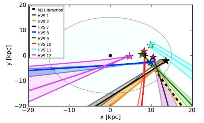 Orbits of the 13 HVS candidates integrated backward in time for 1 billion years. The black dot corresponds to the location of the supermassive black hole; none of the stars appear to originate from this area of the galaxy.
