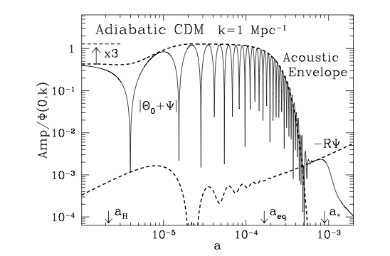 "This shows how the photon perturbations evolve with scale factor a (the size of the Universe normalized to be 1 today).  The oscillations are the BAO and the x3 at left is the boost due to potential decay as discussed above.  The dashed curve at bottom is the zero point offset due to the photons falling into the matter potential wells after the recombination (when the photons are last scattered by electrons).  The top dashed curve is the ""acoustic envelope"", which is determined by the sum of all of the effects on the CMB I describe in the main text."