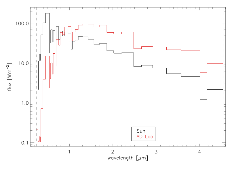 Figure 1: Spectra of the Sun (black) and AD Leo (M-dwarf, red). M-dwarves put out most of their energy in the infrared.
