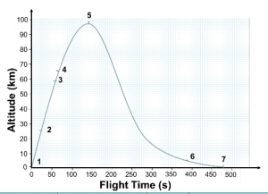 Figure 2: REXUS altitude vs. time.  Data is taken from 95 to 330 seconds.
