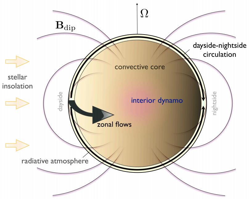 Schematic of atmospheric circulation on hot Jupiters (Batygin et al. 2013).