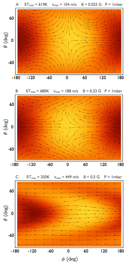 Figure 2: Effects of increasing magnetic fields on circulation in the upper atmosphere of a hot Jupiter (Batygin et al. 2013). Brighter colors indicate higher temperatures. Arrows show the direction of the flow. In the top plot, there is no magnetic field; the atmosphere flows from the hotspot on the dayside to the nightside. Magnetic fields dramatically change the character of this flow; as the magnetic field increases in the simulations for the middle and bottom plots, zonal jets start to dominate the flow, as also occurs in the lower atmosphere.