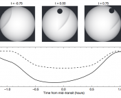 Model Transit Light Curve