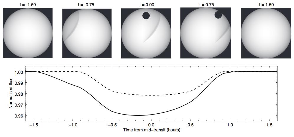 Model Transit Light Curve